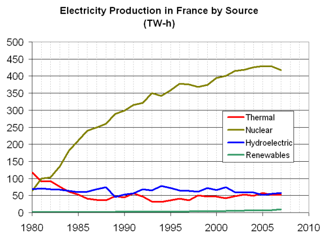 Electricity production in France... The greenish line soaring above the two others at the bottom of the graph represents electricity produced in France through that country's 59 nuclear power plants...