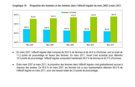 La proportion des femmes dans la fonction publique québécoise. Extrait d'un rapport paru en 2012 : « L'effectif de la fonction publique 2010-2011 - Analyse comparative des cinq dernières années »
