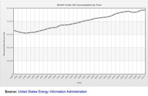World_crude_oil_consumption_per_year_1980-2011