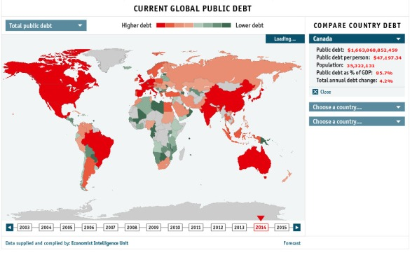 Economist global debt clock : Canada, 2014.