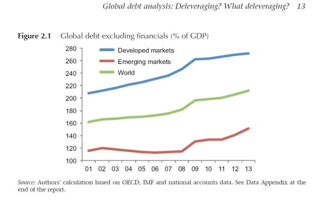 Graph_Global_Debt_excluding_financials_2013_Geneva_Report_Sept_2014
