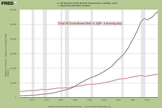 On peut quantité monstrueusement croissante de monnaie qu'il faut mettre en circulation sous forme de crédit pour maintenir une même croissance. Vient un temps où ce crédit se mue en overdose et ne produit plus aucun effet ..