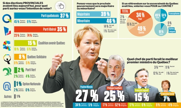 Résultat d'un sondage internet fait le 3 mars 2014..  Vieille histoire : Un système électoral antidémocratique.