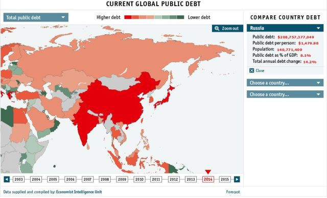 Global debt clock The Economist__Russia_02