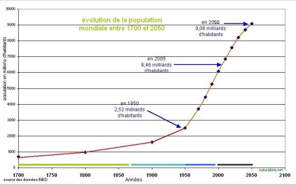 Croissance de la population mondiale_Ined