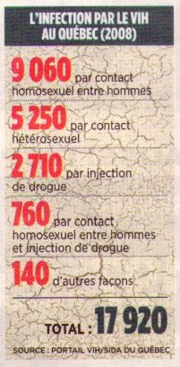 Plus de la moité des infections au Sida et au Vih proviennent des contacts homosexuels entre hommes : 9060. Tableau de l'Infection par le Vih-Sida au Québec en 2008.