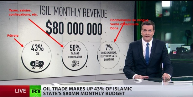 ISIS Oil Revenue_Turkey_main_conduit_Rt_8_dec_2015_marked