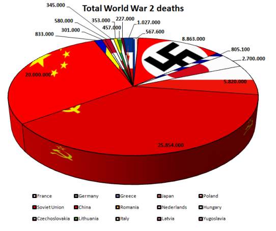 Total World-War-2-Deaths-by-Country-Pie-Chart-2