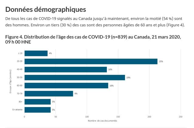 Proportions par age cas COVID-19 Canada__22Mars2020